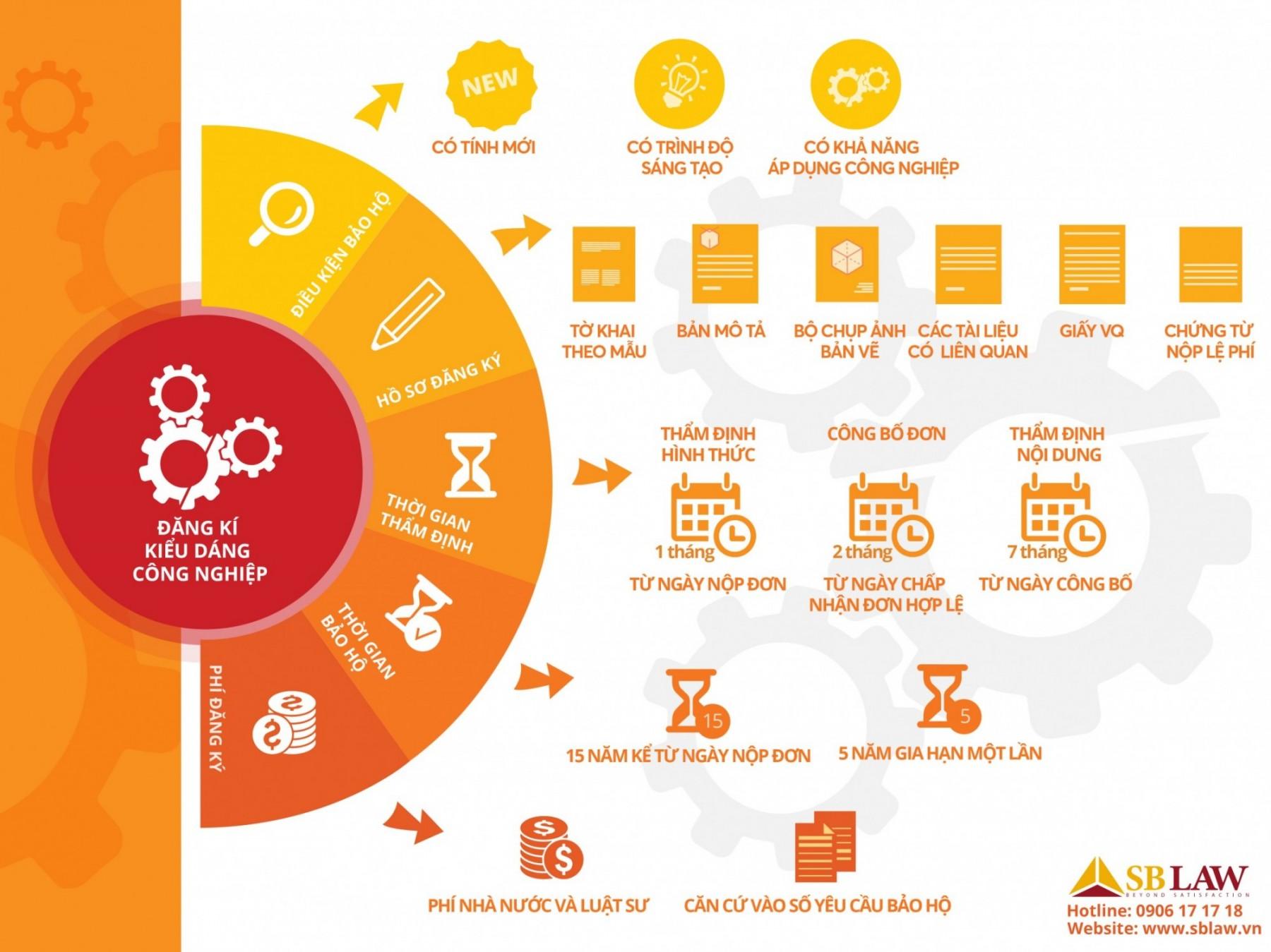 Infographic_dang-ki-kieu-dang-cong-nghiep-e1473154686742