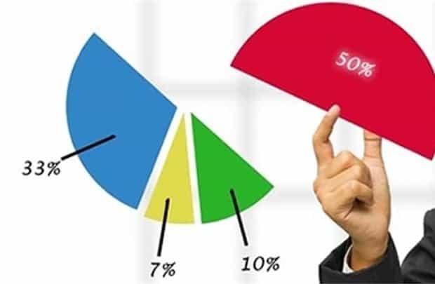 Nhà đầu tư nước ngoài có thể nắm giữ bao nhiêu phần trăm cổ phần của một công ty trong nước?
